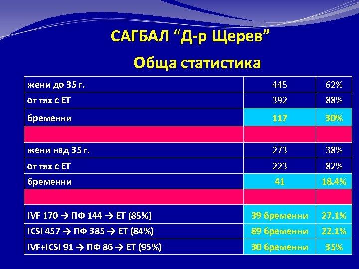 """САГБАЛ """"Д-р Щерев"""" Обща статистика жени до 35 г. 445 62% от тях с"""
