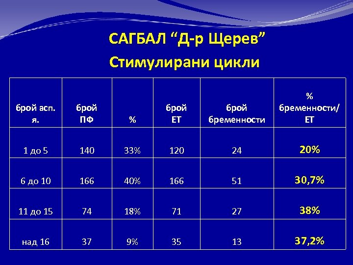 "САГБАЛ ""Д-р Щерев"" Стимулирани цикли % брой ЕТ брой бременности % бременности/ ЕТ 140"