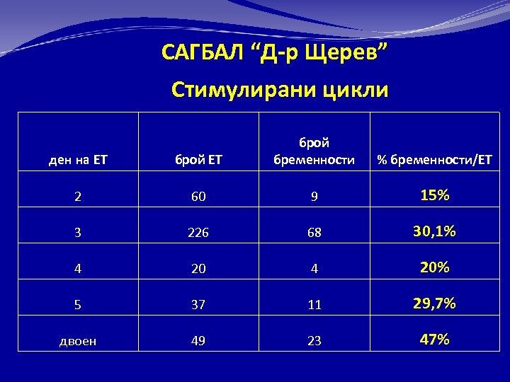 "САГБАЛ ""Д-р Щерев"" Стимулирани цикли ден на ЕТ брой бременности 2 60 9 15%"