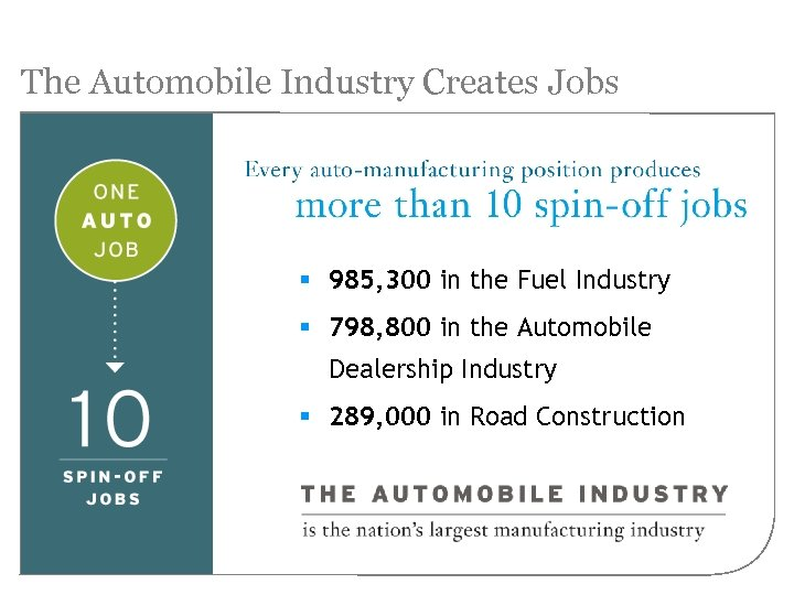 The Automobile Industry Creates Jobs § 985, 300 in the Fuel Industry § 798,