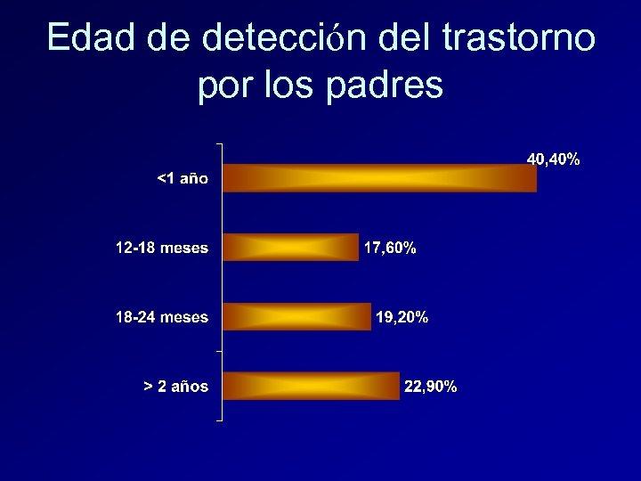Edad de detección del trastorno por los padres