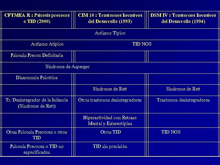 CFTMEA R : Psicosis precoces o TID (2000) CIM 10 : Trastornos Invasivos del