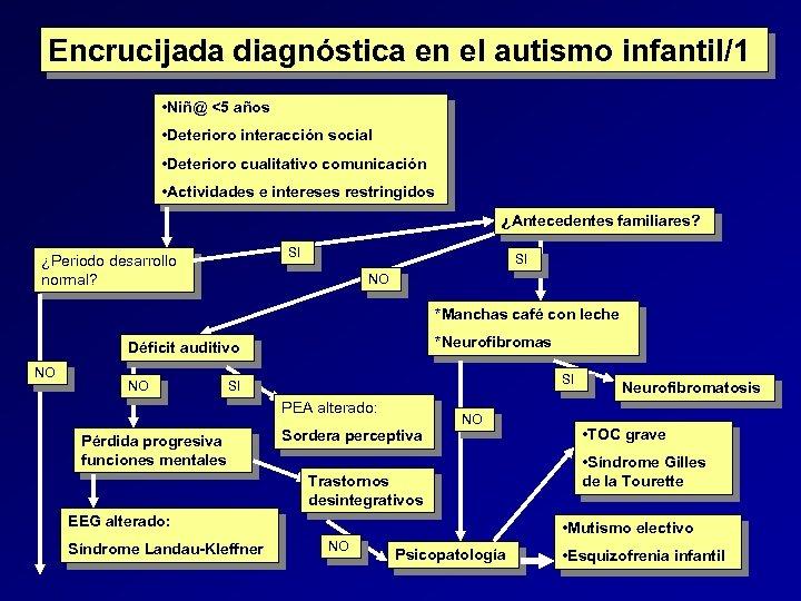 Encrucijada diagnóstica en el autismo infantil/1 • Niñ@ <5 años • Deterioro interacción social