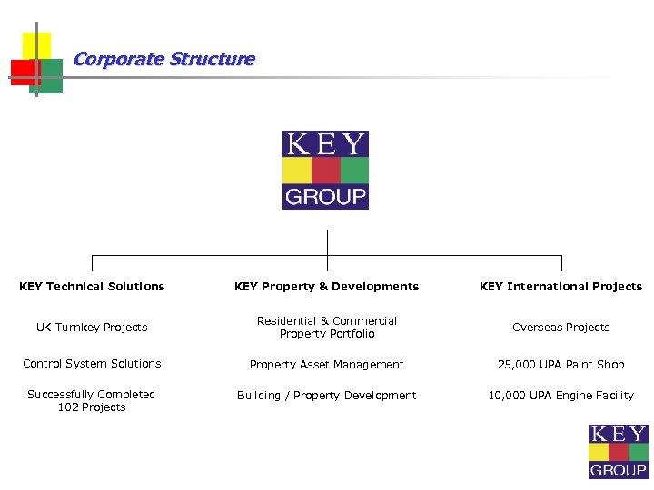 Corporate Structure KEY Technical Solutions KEY Property & Developments KEY International Projects UK Turnkey
