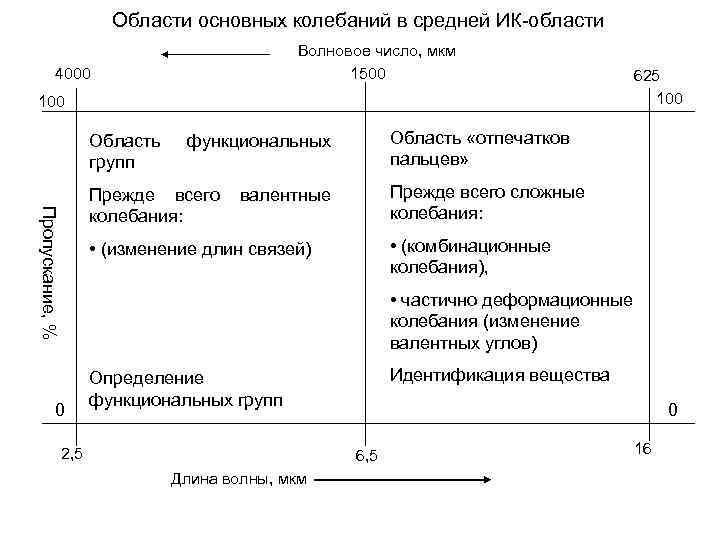 Области основных колебаний в средней ИК-области Волновое число, мкм 1500 4000 100 Область групп