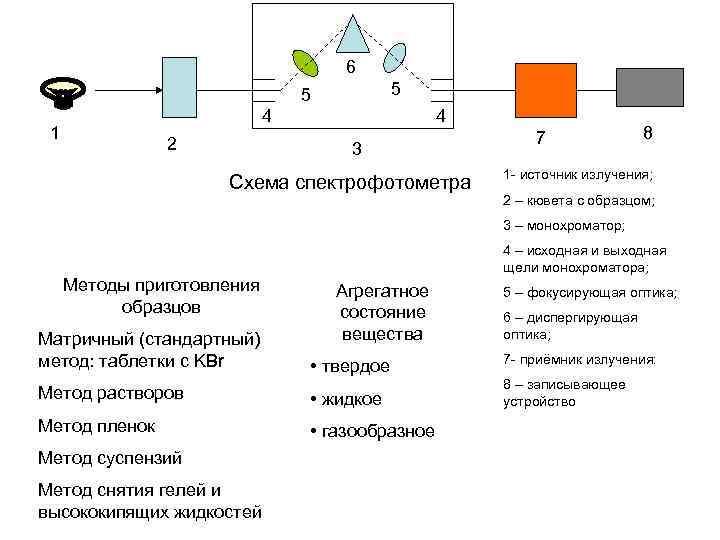 6 5 5 4 1 2 4 3 Схема спектрофотометра 7 8 1 -