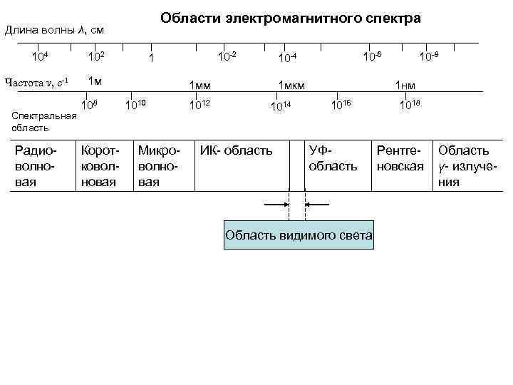 Области электромагнитного спектра Длина волны λ, см 104 102 Частота ν, с-1 1 м