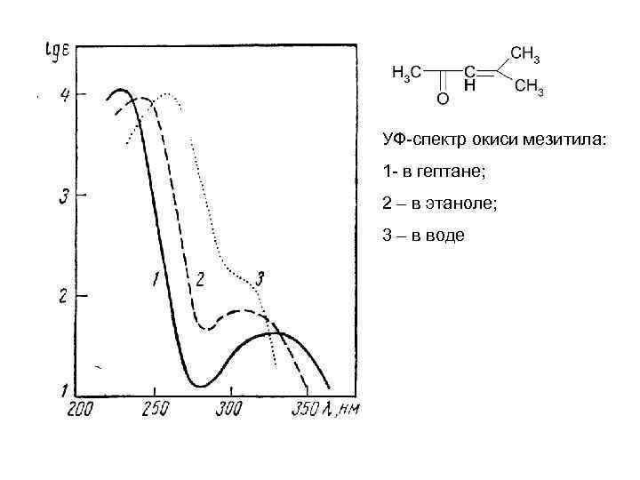 УФ-спектр окиси мезитила: 1 - в гептане; 2 – в этаноле; 3 – в