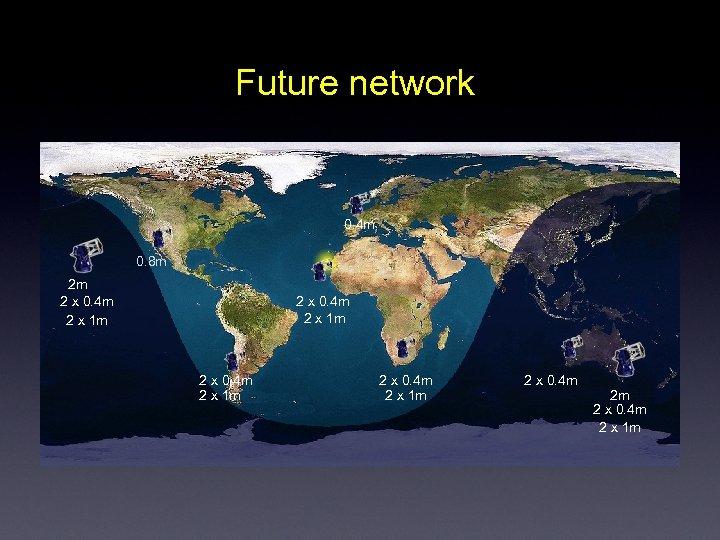 Future network 0. 4 m 0. 8 m 2 m 2 x 0. 4