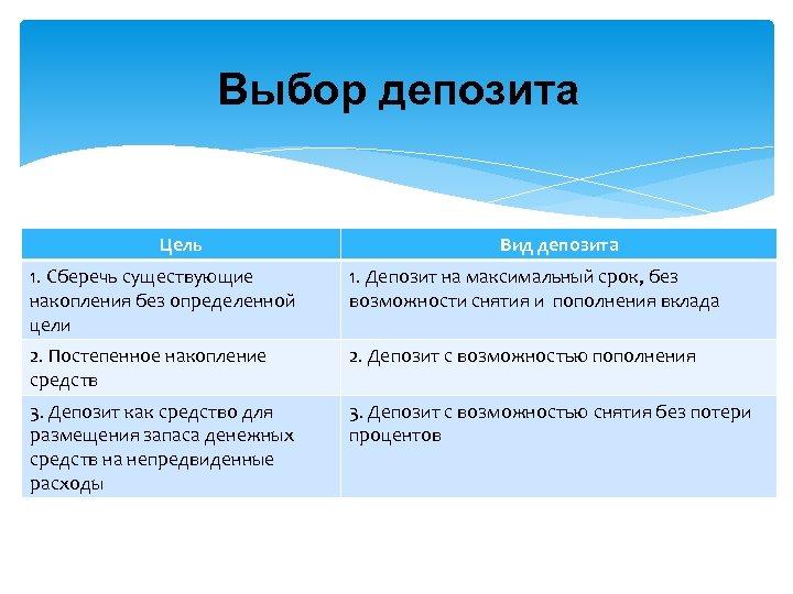Выбор депозита Цель Вид депозита 1. Сберечь существующие накопления без определенной цели 1. Депозит