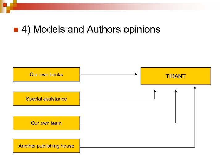 n 4) Models and Authors opinions Our own books Special assistance Our own team