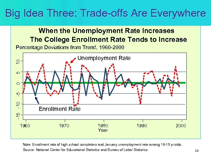 Big Idea Three: Trade-offs Are Everywhere When the Unemployment Rate Increases The College Enrollment