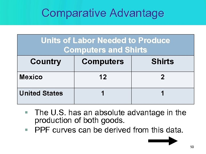 Comparative Advantage Units of Labor Needed to Produce Computers and Shirts Country Computers Shirts