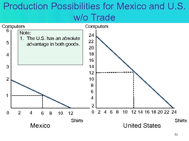 Production Possibilities for Mexico and U. S. w/o Trade Computers 6 Note: 24 1.