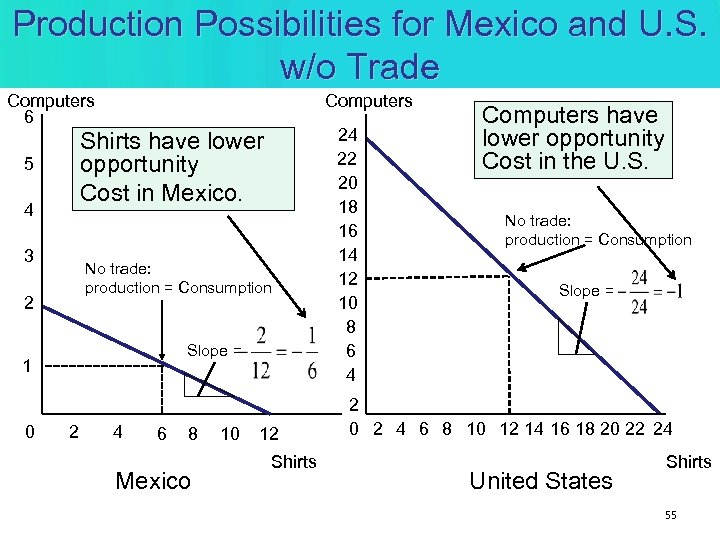 Production Possibilities for Mexico and U. S. w/o Trade Computers 6 Computers Shirts have