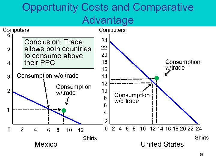 Opportunity Costs and Comparative Advantage Computers 6 Conclusion: Trade allows both countries to consume