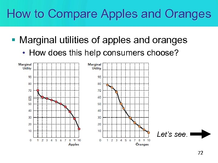 How to Compare Apples and Oranges § Marginal utilities of apples and oranges •