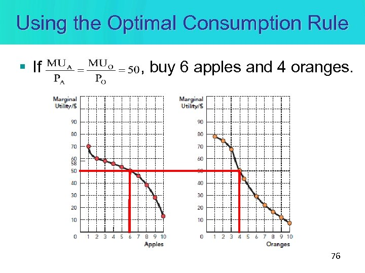 Using the Optimal Consumption Rule § If , buy 6 apples and 4 oranges.