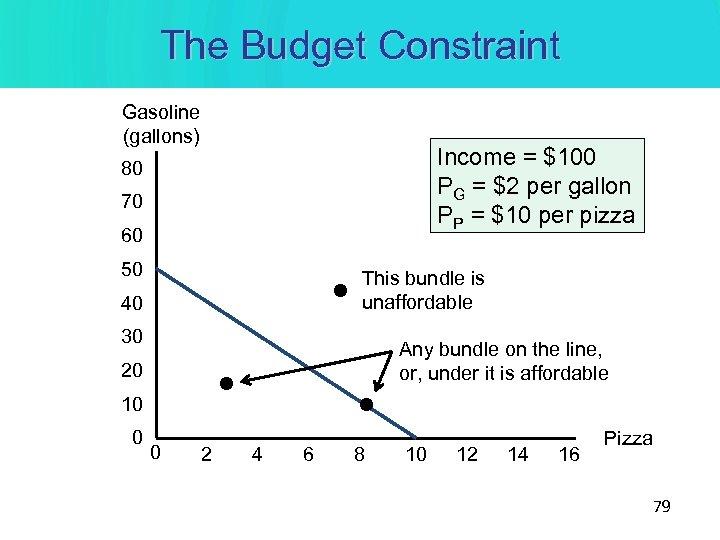 The Budget Constraint Gasoline (gallons) Income = $100 PG = $2 per gallon PP