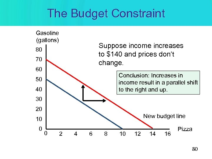 The Budget Constraint Gasoline (gallons) Suppose income increases to $140 and prices don't change.