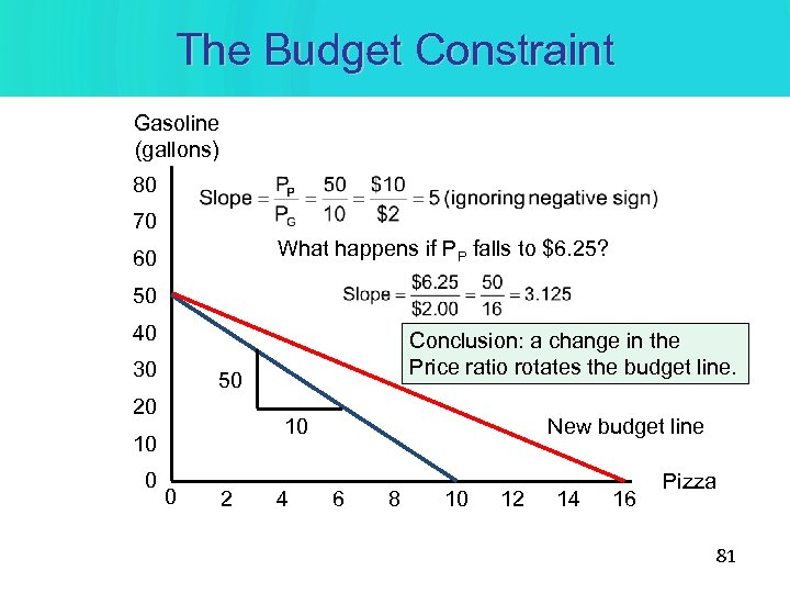 The Budget Constraint Gasoline (gallons) 80 70 What happens if PP falls to $6.