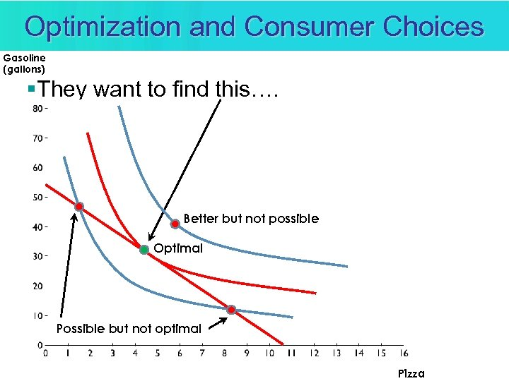 Optimization and Consumer Choices Gasoline (gallons) §They want to find this…. Better but not