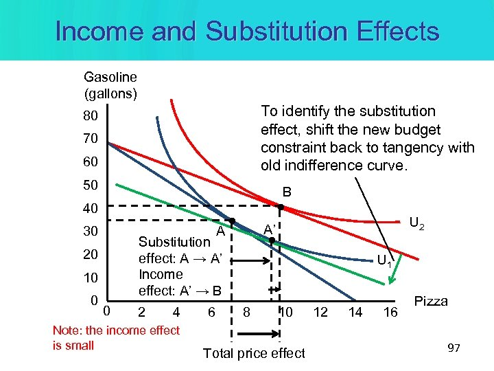 Income and Substitution Effects Gasoline (gallons) To identify the substitution effect, shift the new