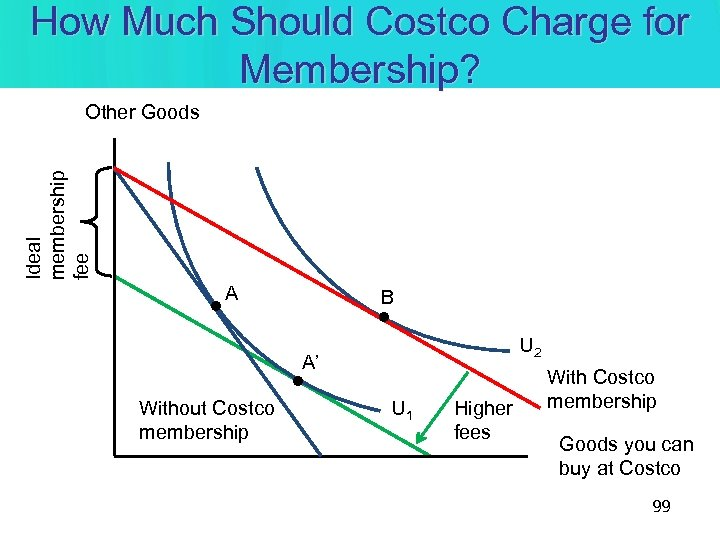 How Much Should Costco Charge for Membership? Ideal membership fee Other Goods • A