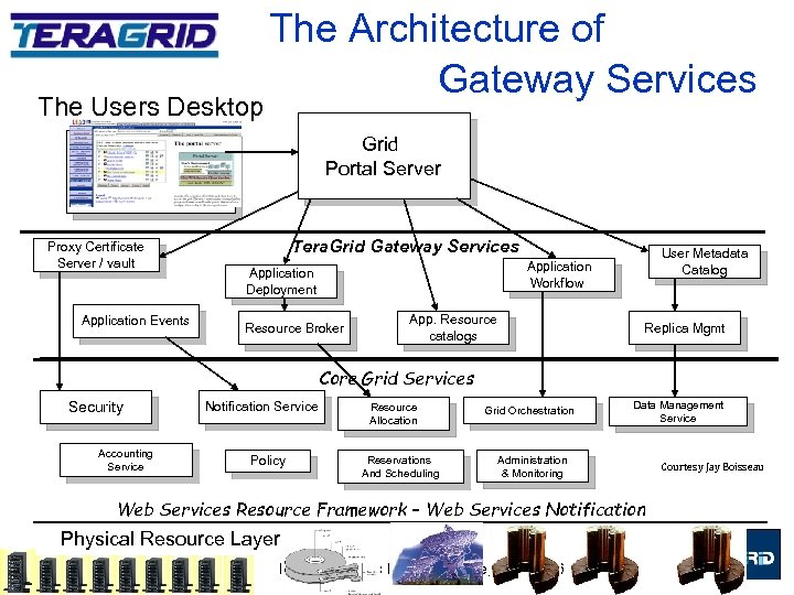 The Users Desktop The Architecture of Gateway Services Grid Portal Server Proxy Certificate Server