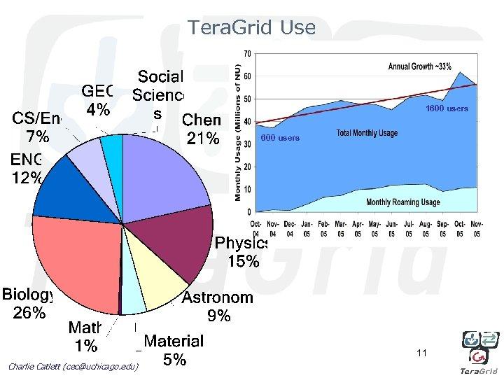 Tera. Grid Use 1600 users 11 Charlie Catlett (cec@uchicago. edu)