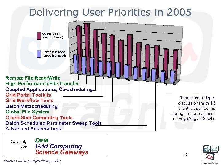 Delivering User Priorities in 2005 Overall Score (depth of need) Partners in Need (breadth
