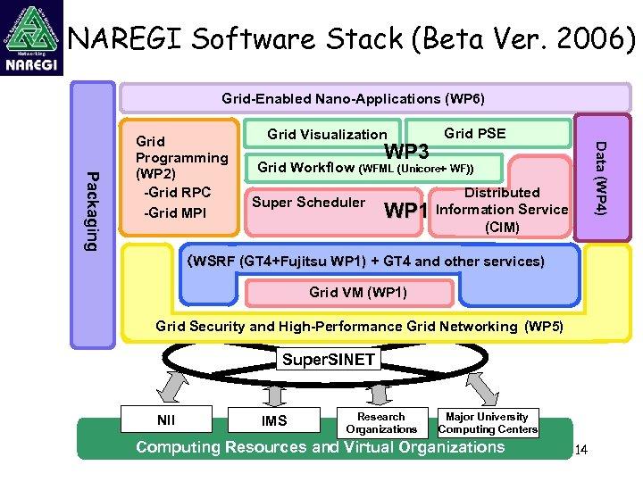 NAREGI Software Stack (Beta Ver. 2006) Grid-Enabled Nano-Applications (WP 6) Grid Visualization WP 3