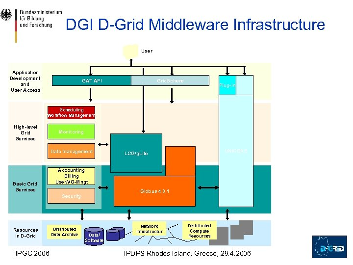 DGI D-Grid Middleware Infrastructure User Application Development and User Access GAT API Grid. Sphere