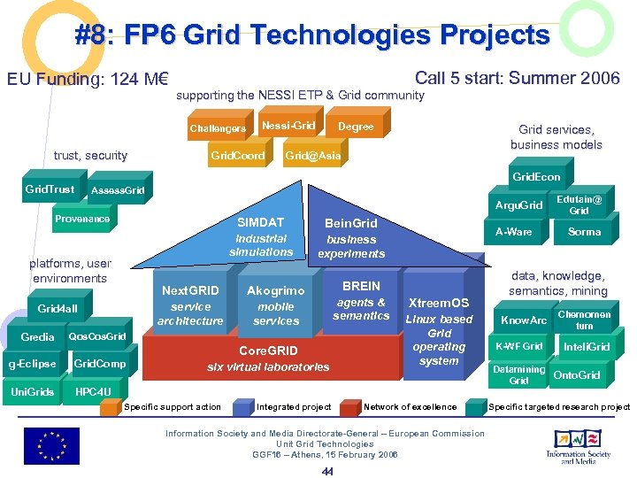 #8: FP 6 Grid Technologies Projects EU Funding: 124 M€ Call 5 start: Summer