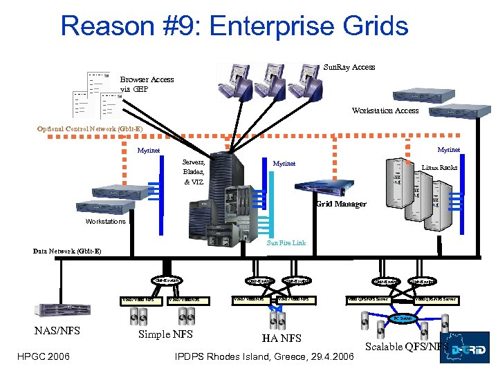 Reason #9: Enterprise Grids Sun. Ray Access Browser Access via GEP Workstation Access Optional