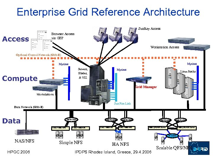Enterprise Grid Reference Architecture Sun. Ray Access Browser Access via GEP Access Workstation Access