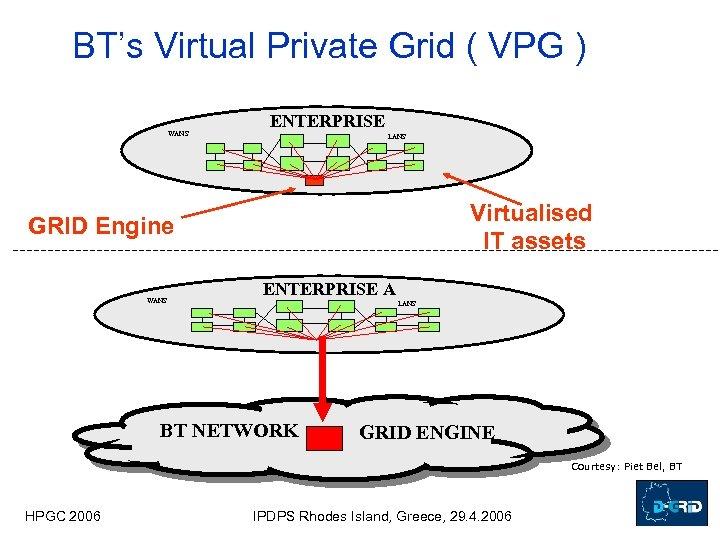 BT's Virtual Private Grid ( VPG ) WANS ENTERPRISE LANS Virtualised IT assets GRID