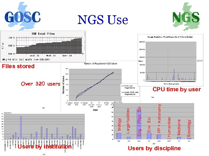 NGS Use Files stored Over 320 users Users by institution Users by discipline Sociology