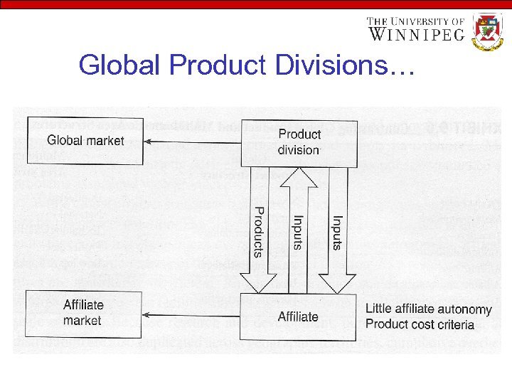 Global Product Divisions…