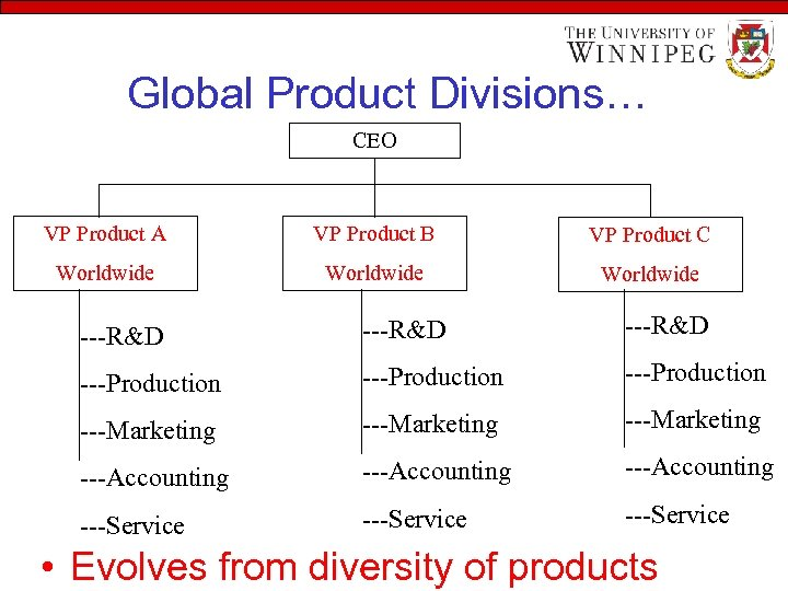 Global Product Divisions… CEO VP Product A VP Product B VP Product C Worldwide