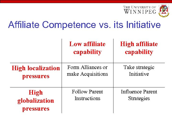 Affiliate Competence vs. its Initiative Low affiliate capability High localization pressures Form Alliances or