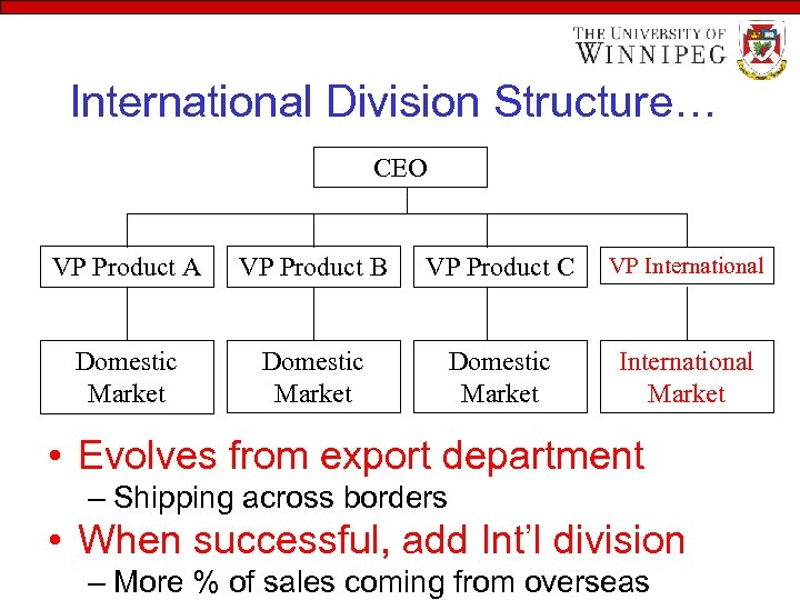 International Division Structure… CEO VP Product A VP Product B VP Product C VP