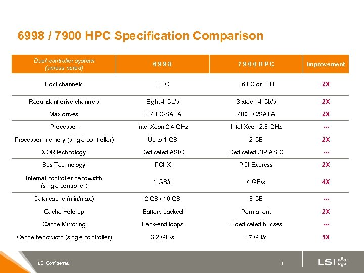6998 / 7900 HPC Specification Comparison Dual-controller system (unless noted) 6998 7900 HPC Improvement