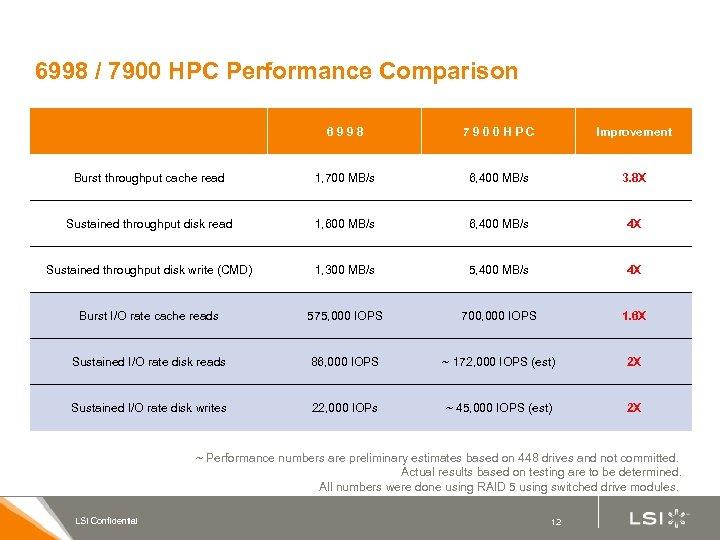 6998 / 7900 HPC Performance Comparison 6998 7900 HPC Improvement Burst throughput cache read