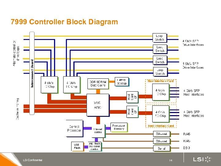 7999 Controller Block Diagram LSI Confidential 14