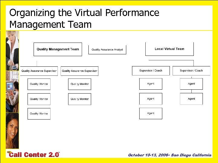 Organizing the Virtual Performance Management Team October 10 -13, 2006 • San Diego California