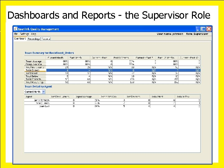 Dashboards and Reports - the Supervisor Role October 10 -13, 2006 • San Diego
