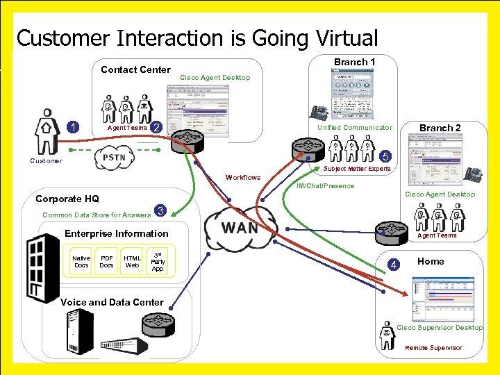 Customer Interaction is Going Virtual Contact Center 1 Branch 1 Cisco Agent Desktop 2