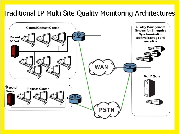 Traditional IP Multi Site Quality Monitoring Architectures Central Contact Center Record Server Quality Management