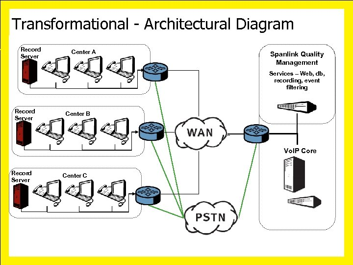 Transformational - Architectural Diagram Record Server Center A Spanlink Quality Management Services – Web,